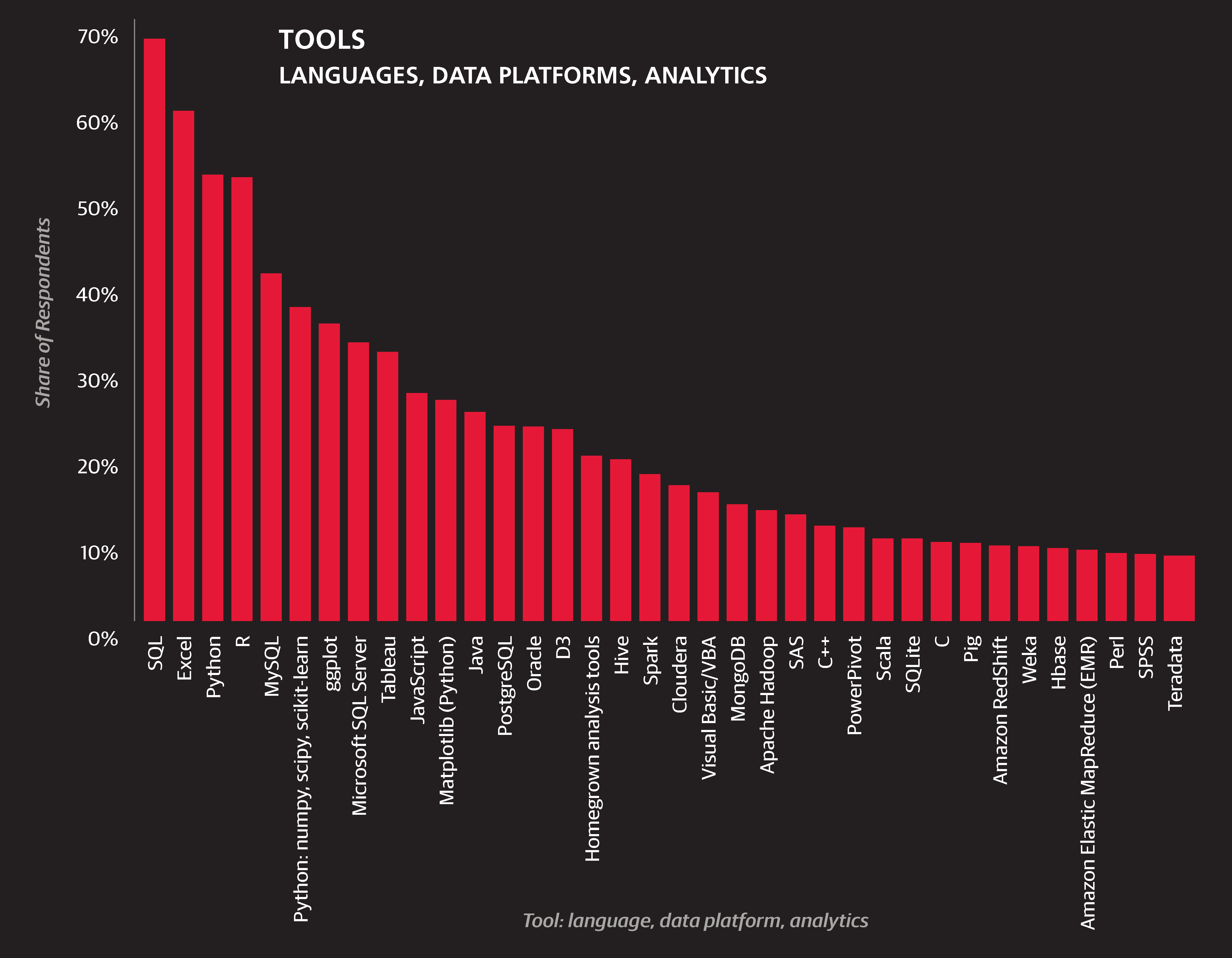 2015 Data Science Salary Survey - O'Reilly Media