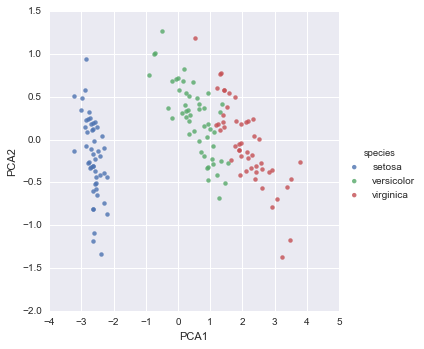 Introduction to scikit-learn - O'Reilly Media