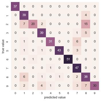 scikit-learn でクラス分類結果を評価する – Python  …