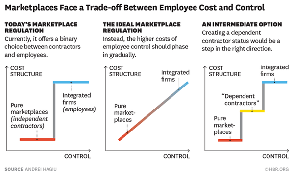 Chart: Marketplaces face a trade-off between employee cost and control, by  Andre Hagiu,  Harvard Business Review