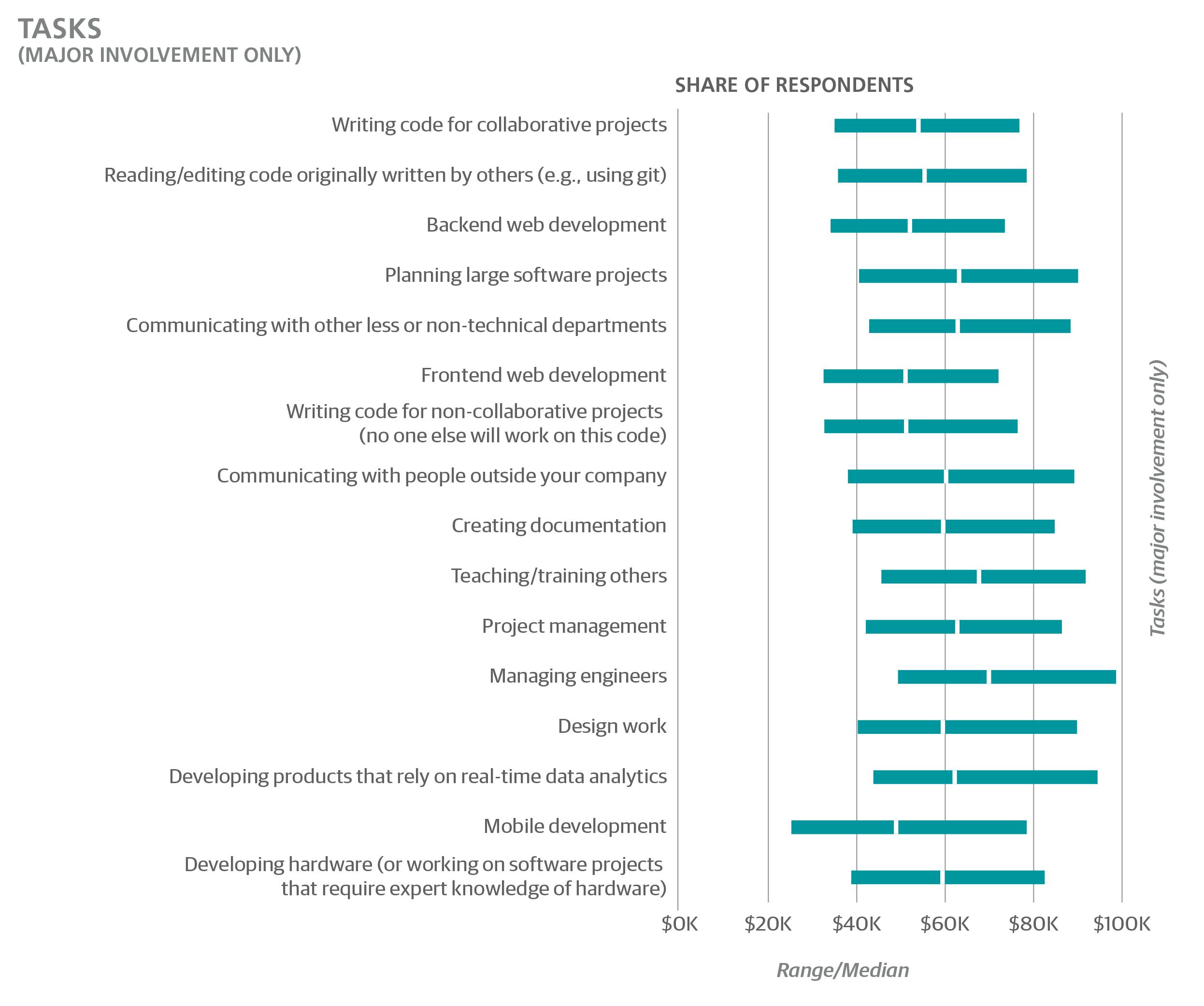 2016 European Software Development Salary Survey - O'Reilly Media
