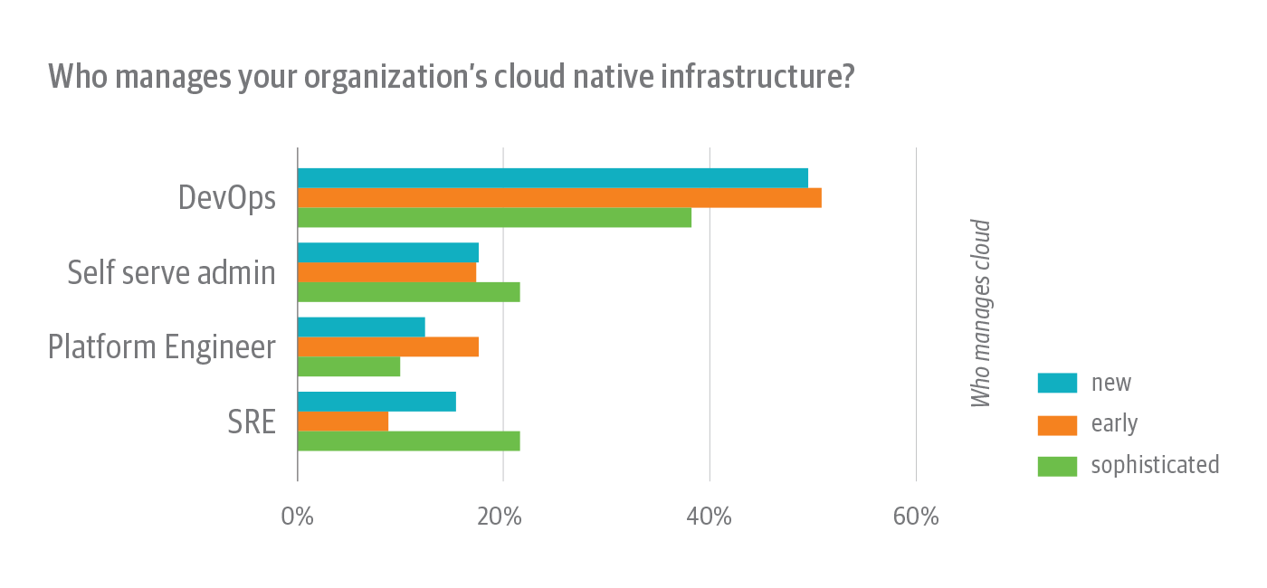 Teams that manage cloud native infrastructure among survey respondents, broken down by cloud native experience level