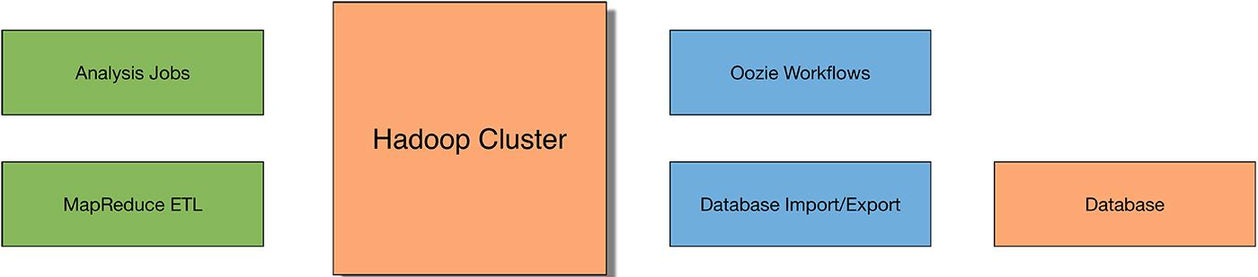 a starter Hadoop solution