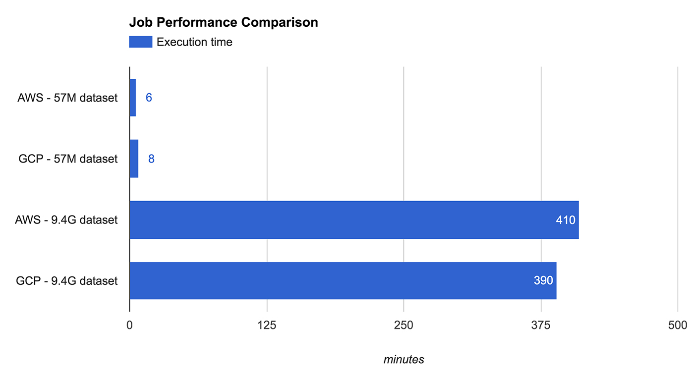 Job performance comparison