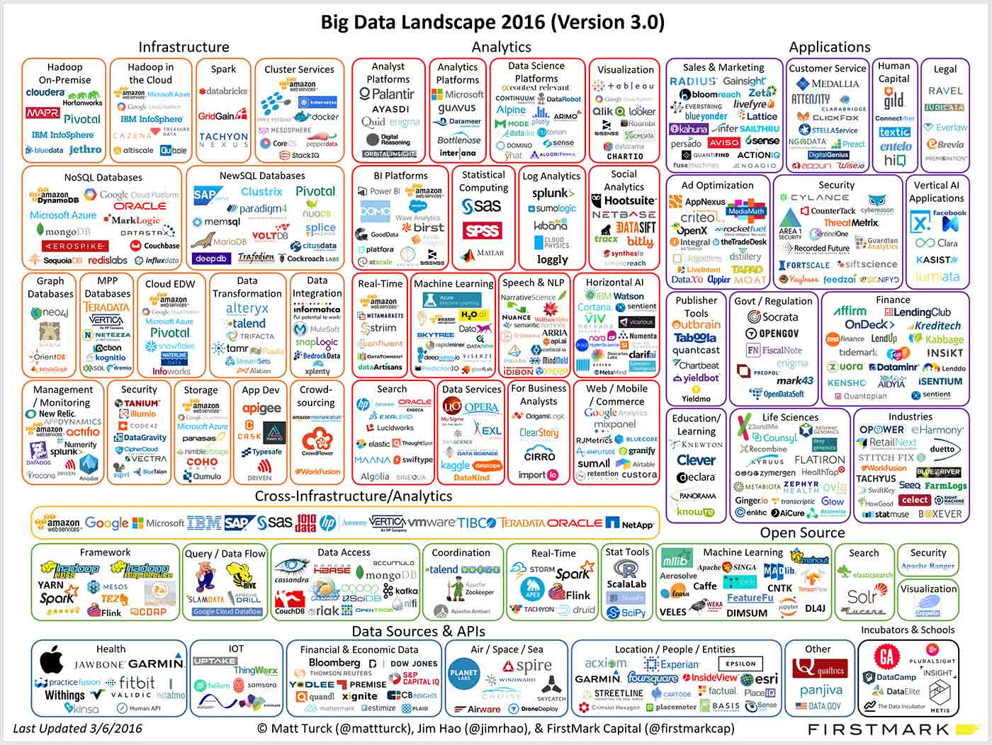 Landscape of big data applications