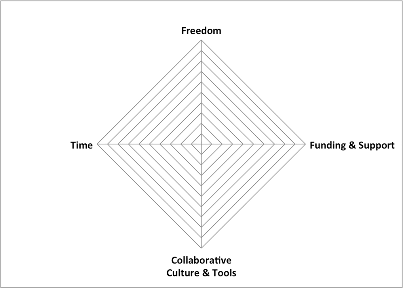 grassroots innovation program assessment model
