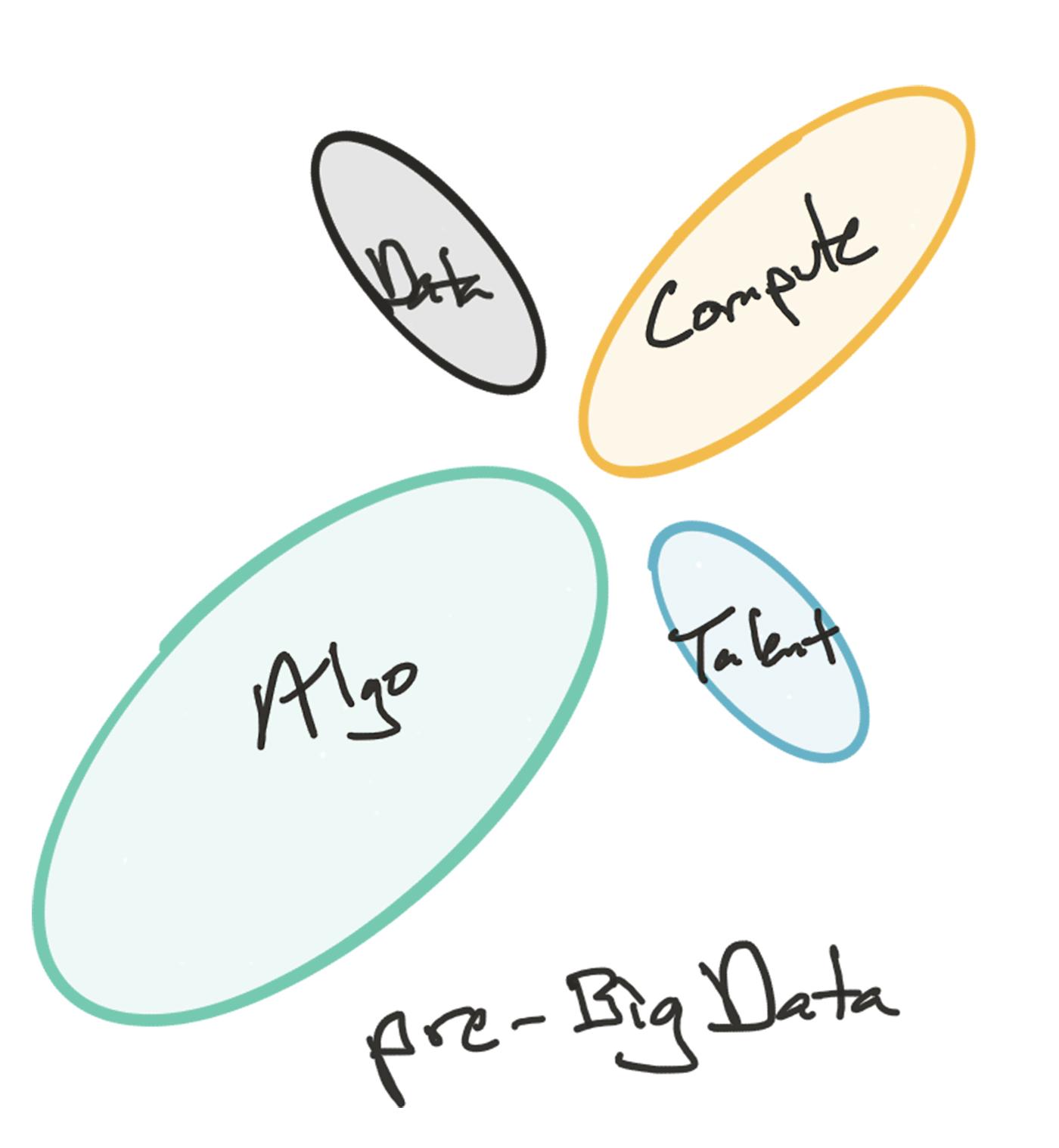 pre-big data AI