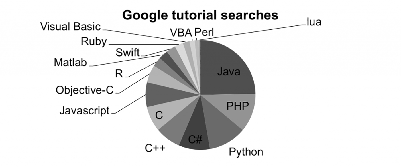 Percentage breakdown for Google search of all programming languages