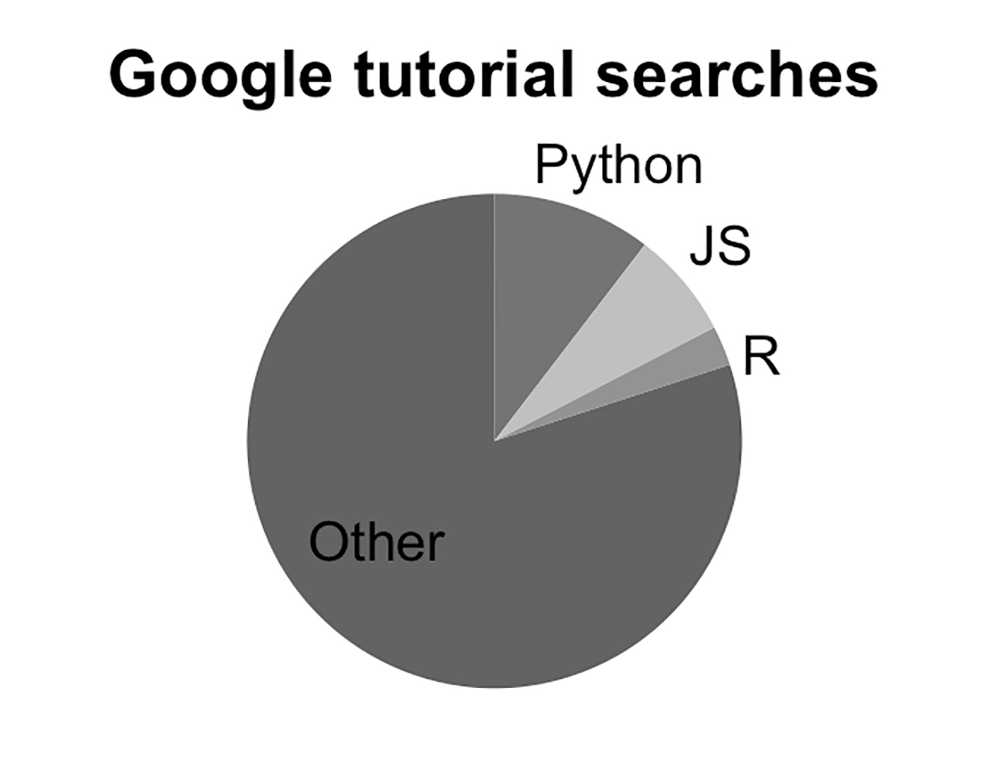 "pie chart showing Google search frequency of popular programming languages, including ""Other"" category"