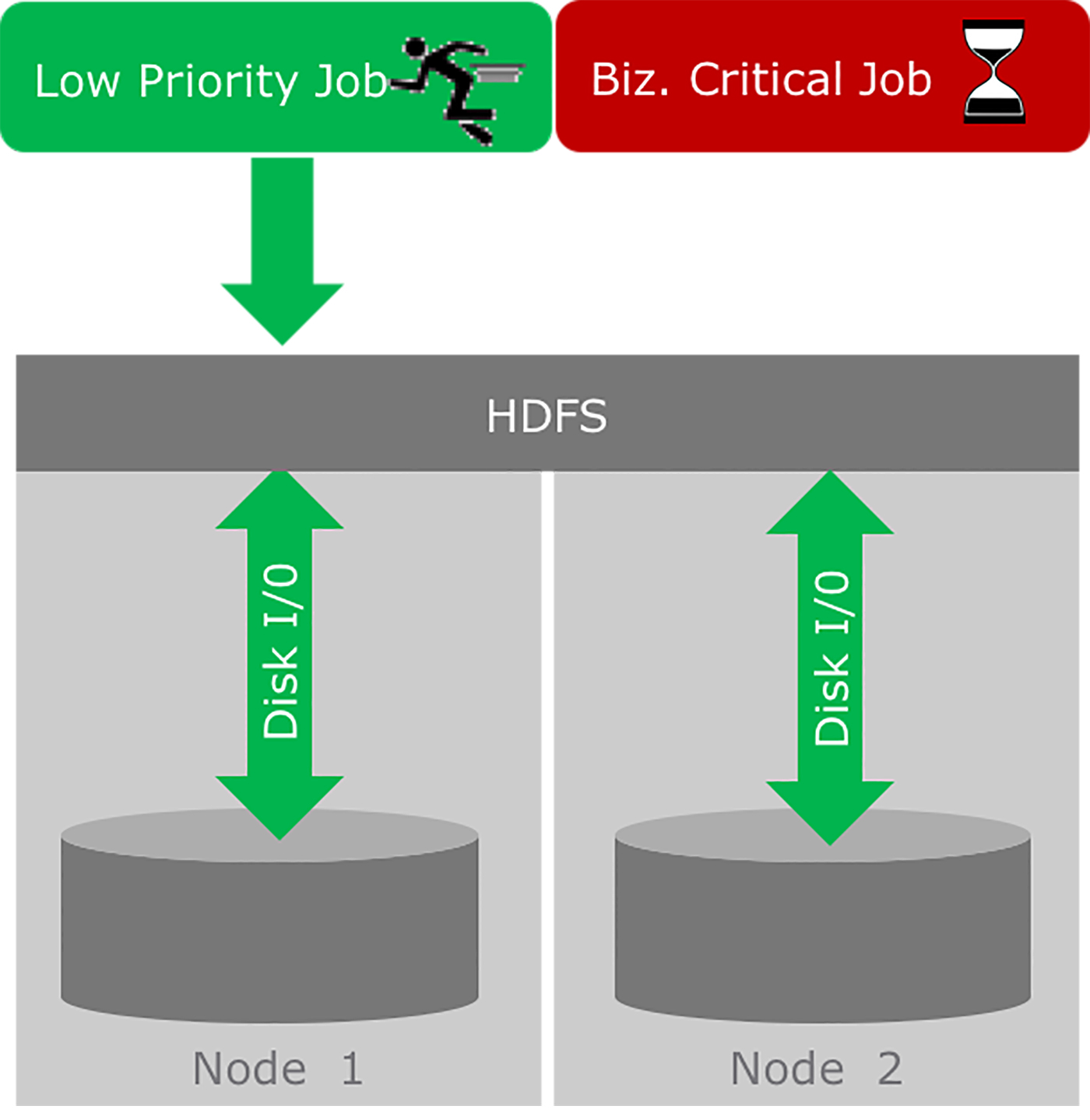 High-priority job slowed by low-priority job due to disk I/O contention