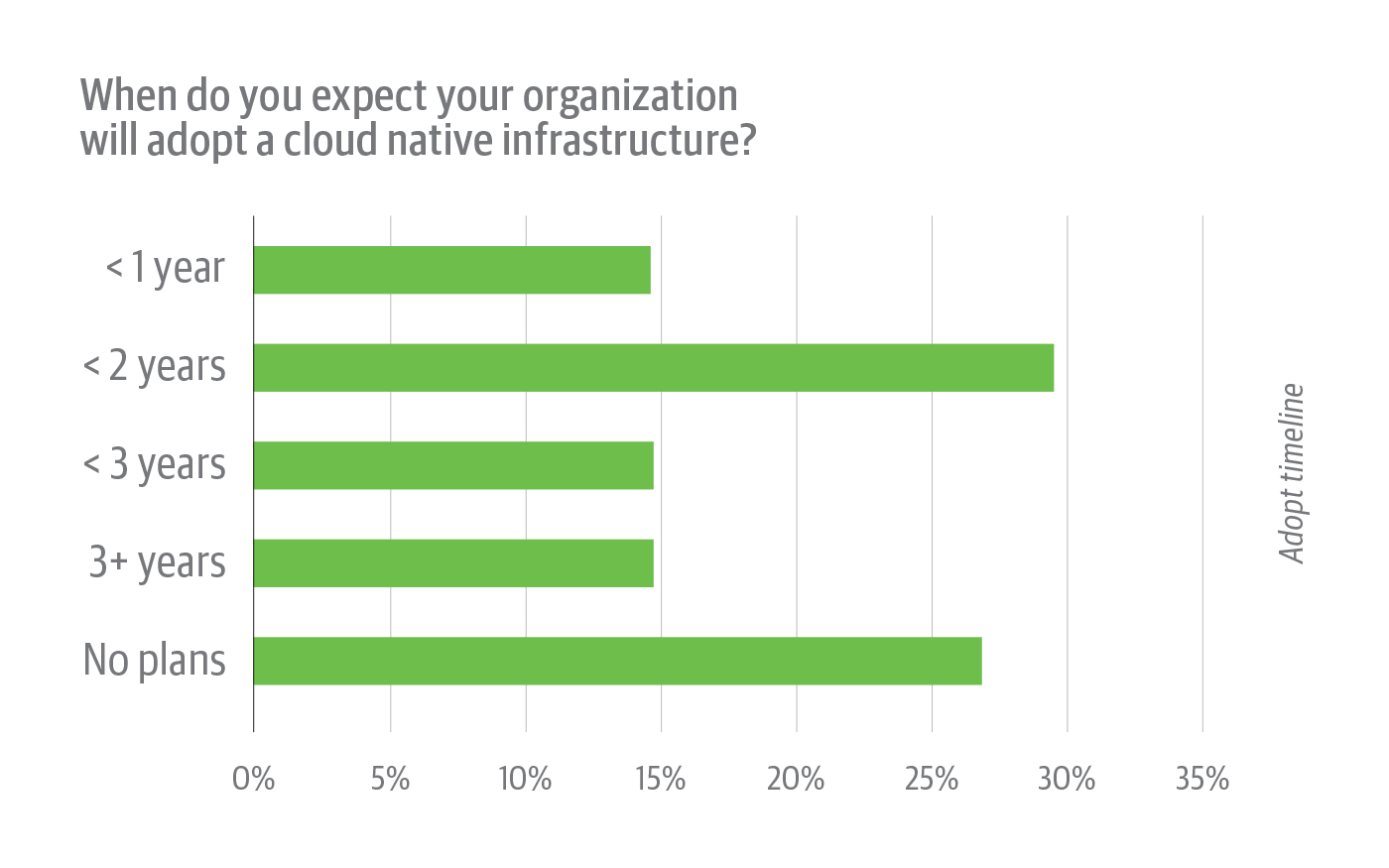 When survey respondents whose organizations have not adopted cloud native infrastructure expect to implement cloud native.