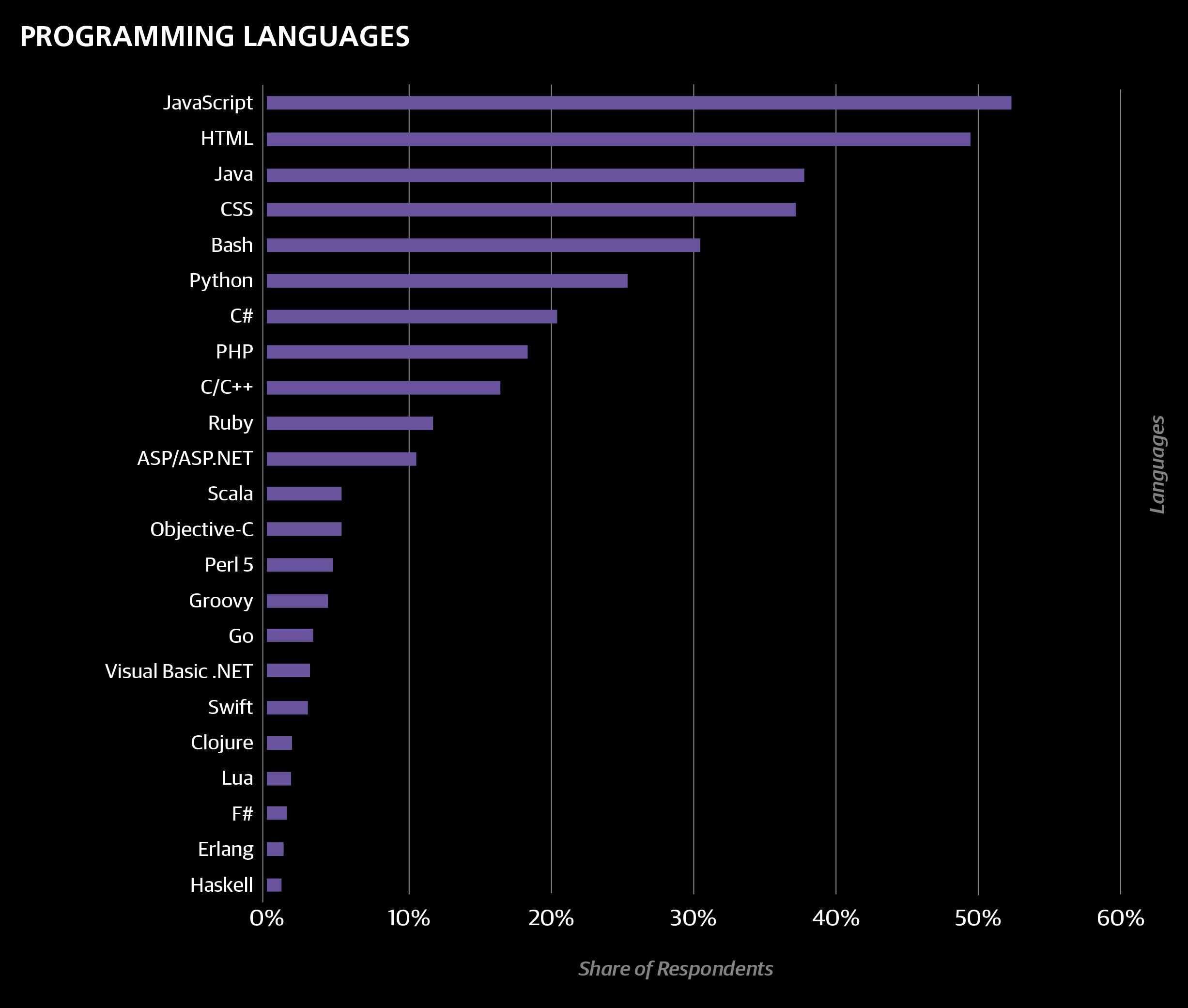 2016 european software development salary survey oreilly media