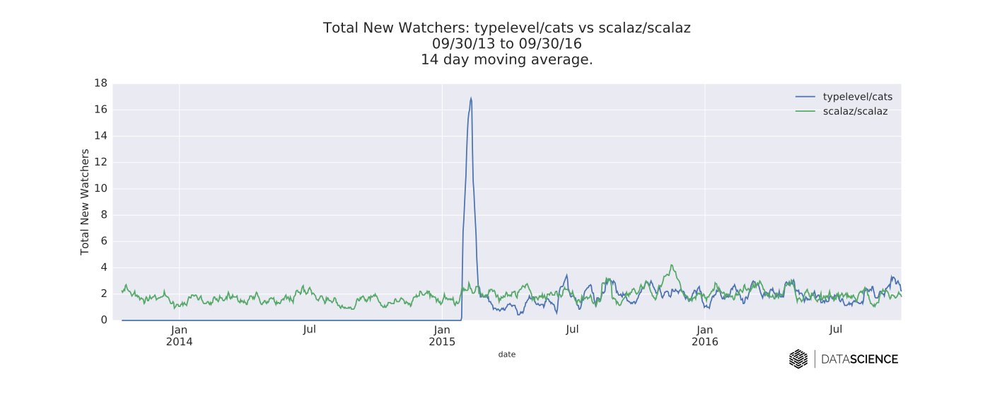 time series of daily new follows for the Cats and Scalaz GitHub repositories