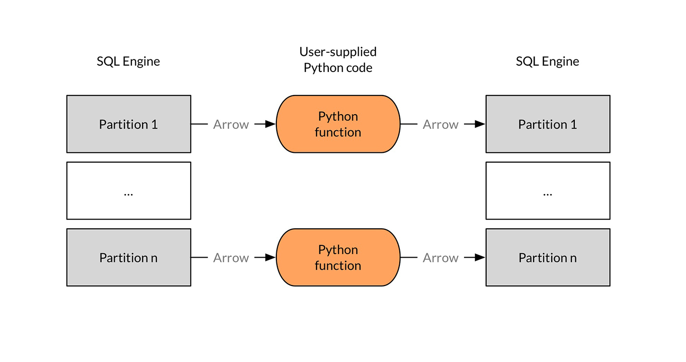 user-defined Python code executes on batches of records, in Arrow format