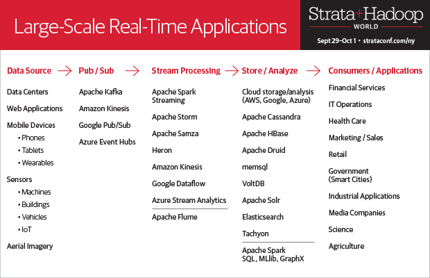 Chart of large scale real time applications