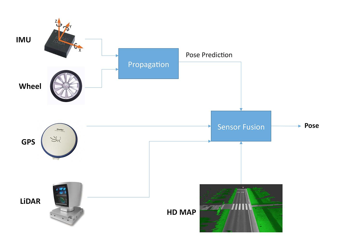 Sensor-fusion localization pipeline