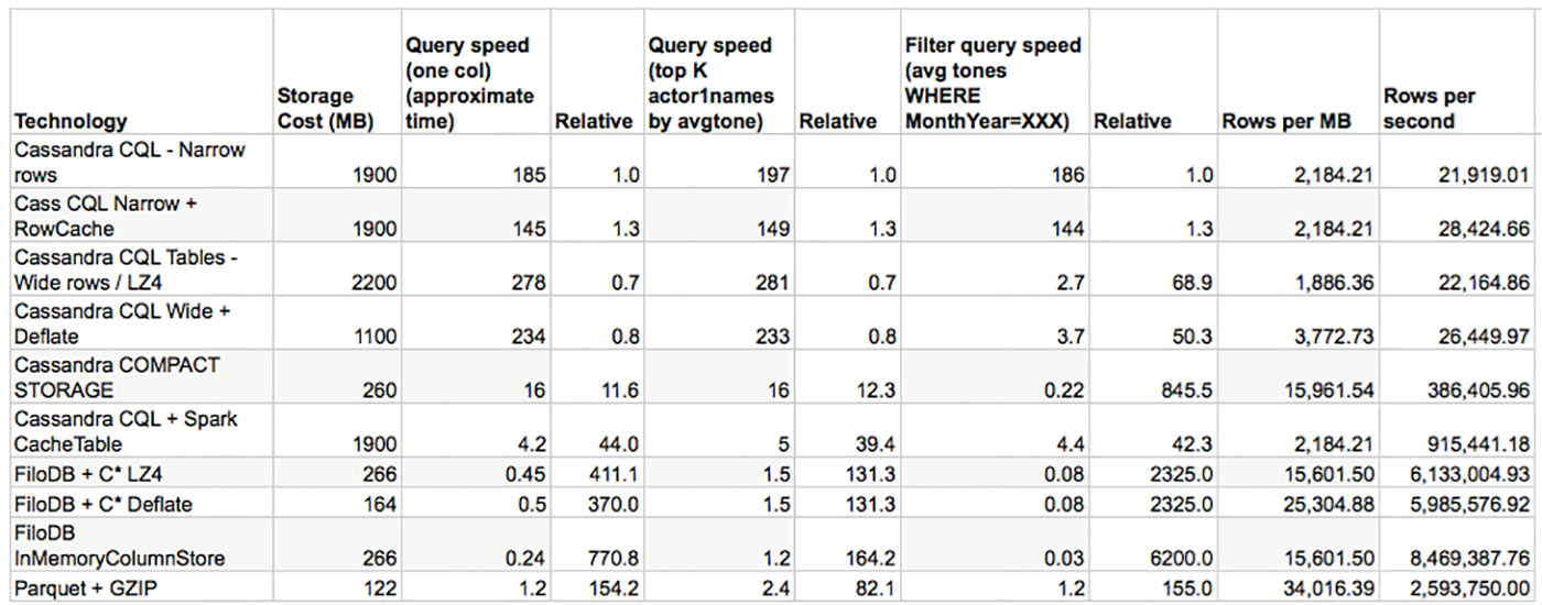 query times with relative speed factors