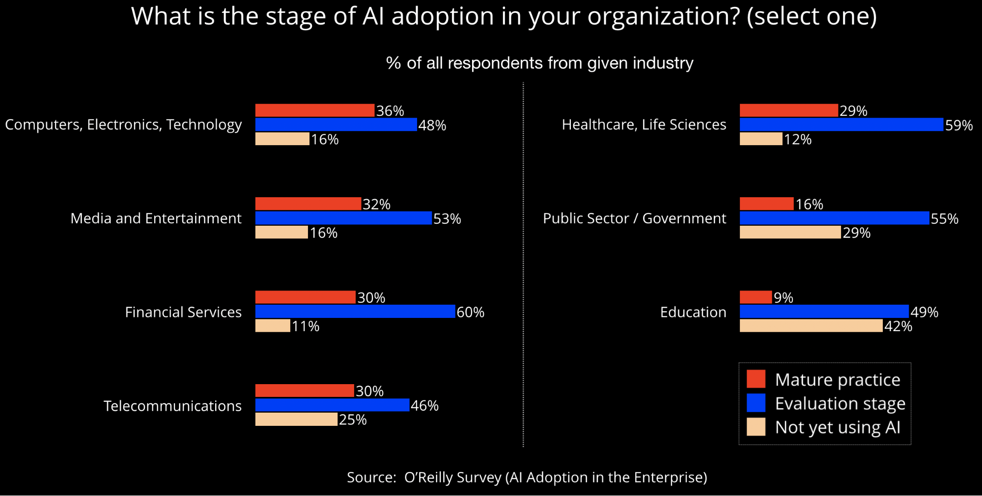 Stage of adoption of AI technologies