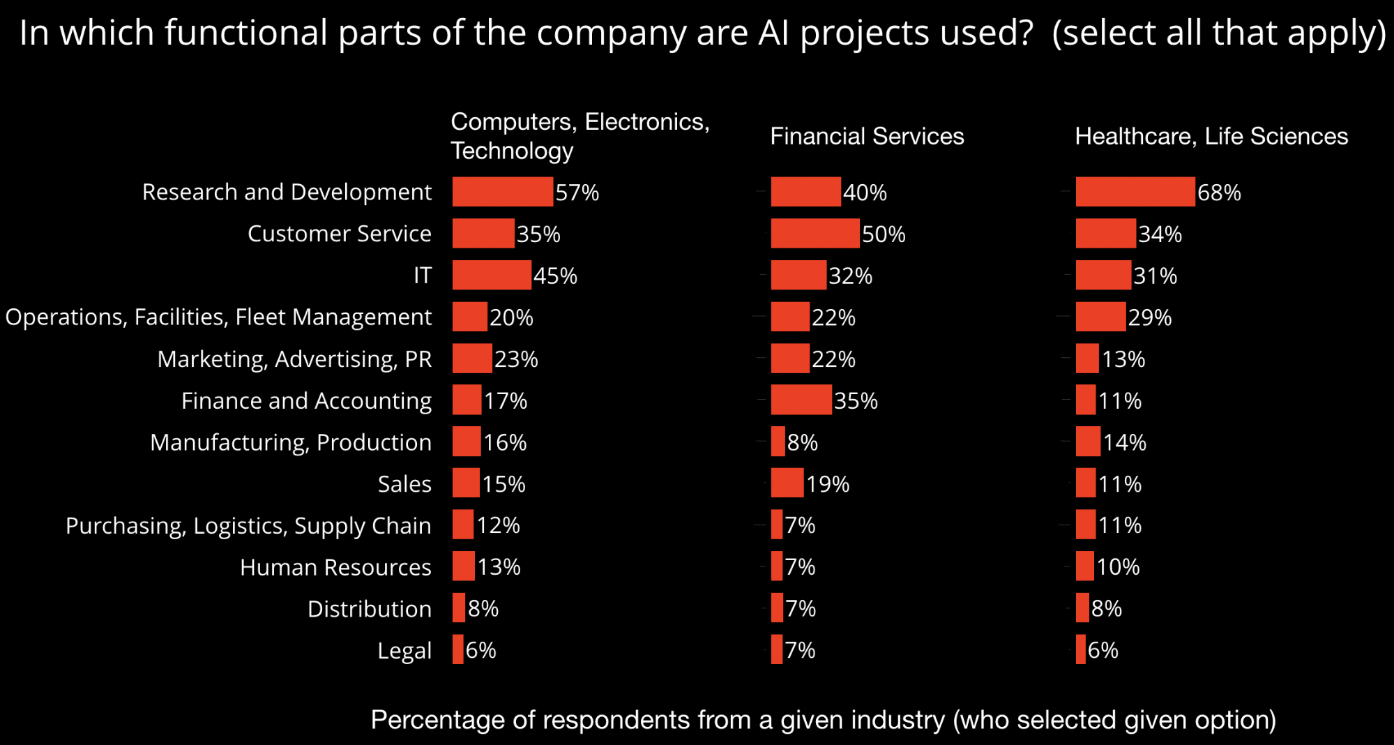 what parts of the company use AI projects
