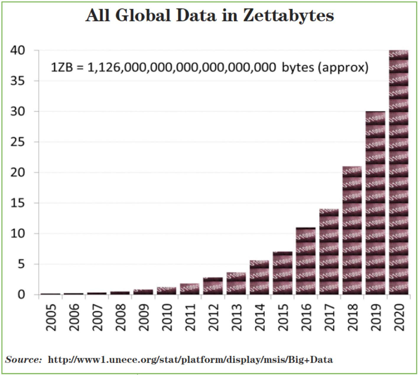 real and predicted growth of unstructured data generated between 2005-2020