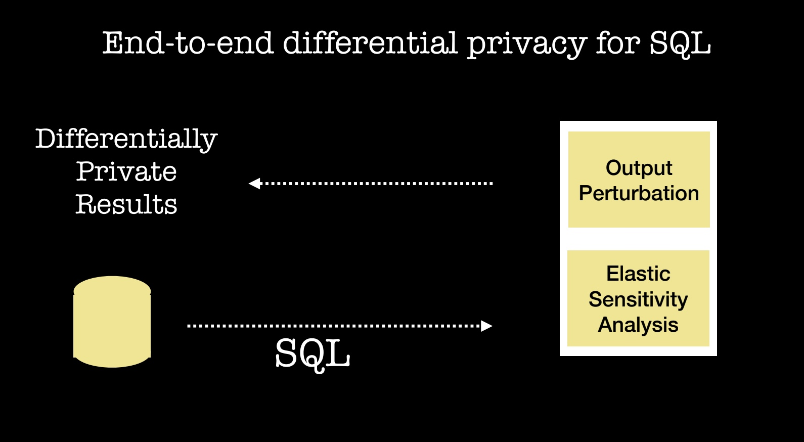 differential privacy for SQL