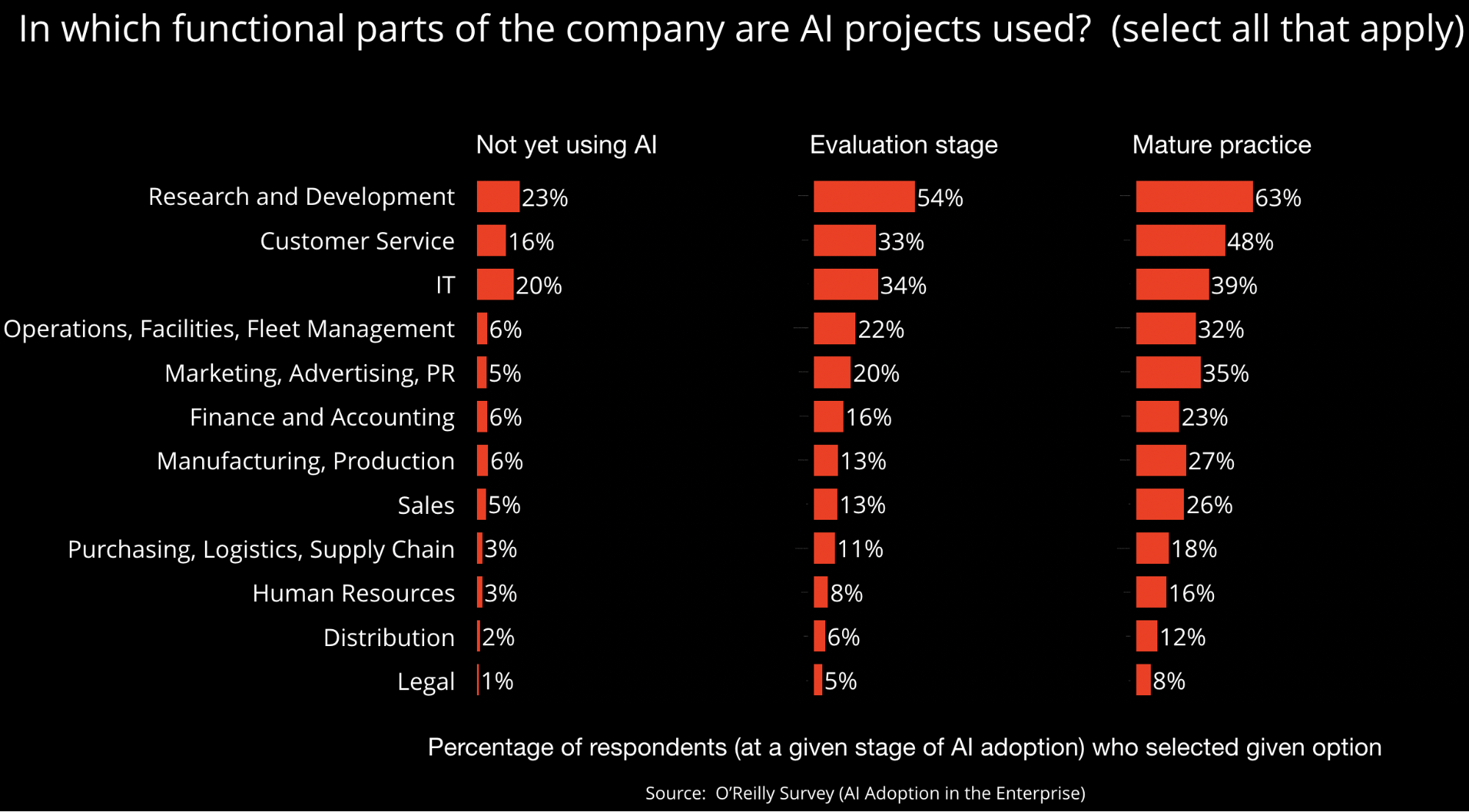 Areas where AI is being applied