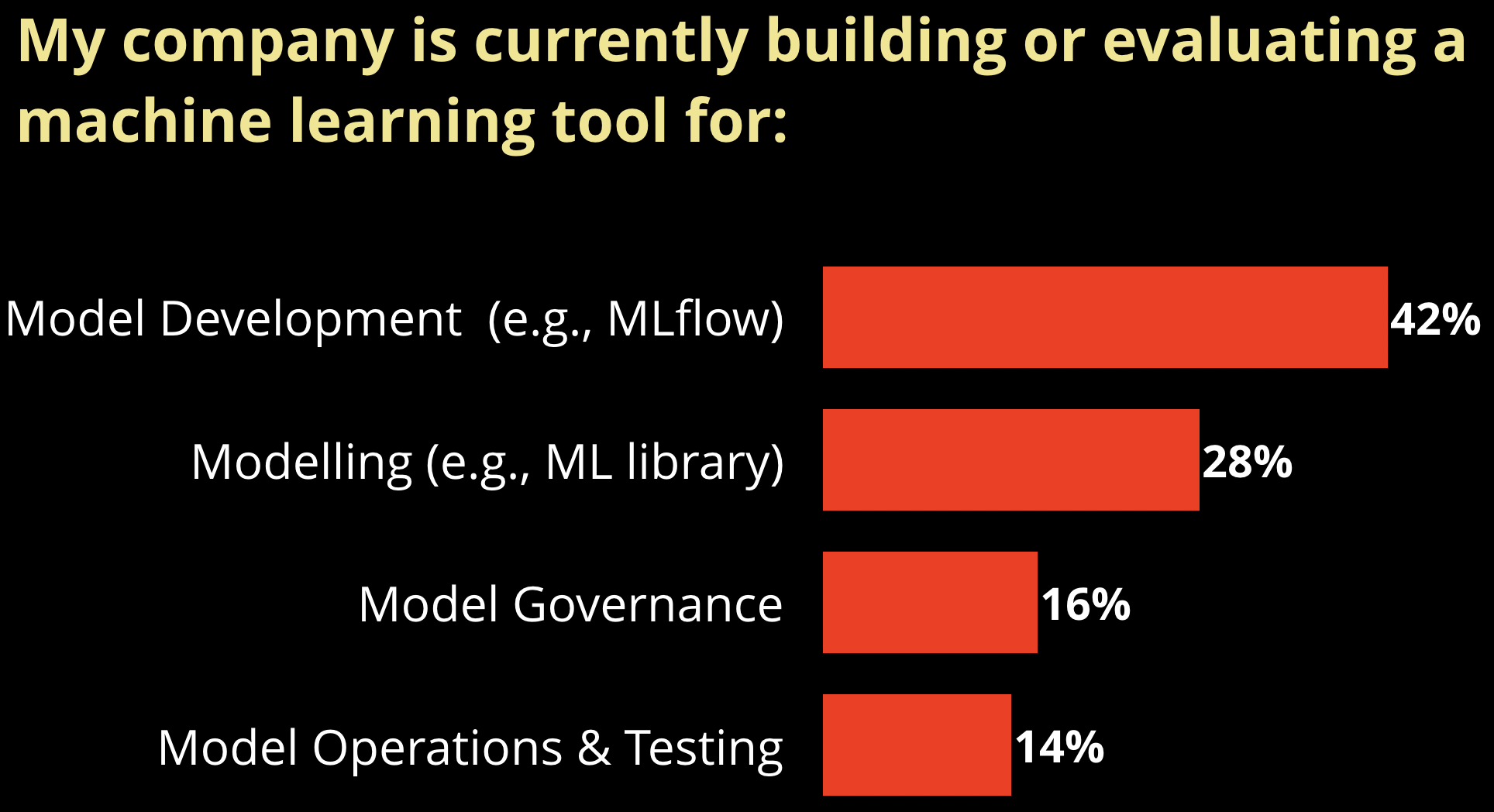 Demand for tools for managing ML in the enterprise