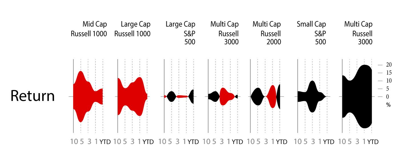 Symmetrical area profiles
