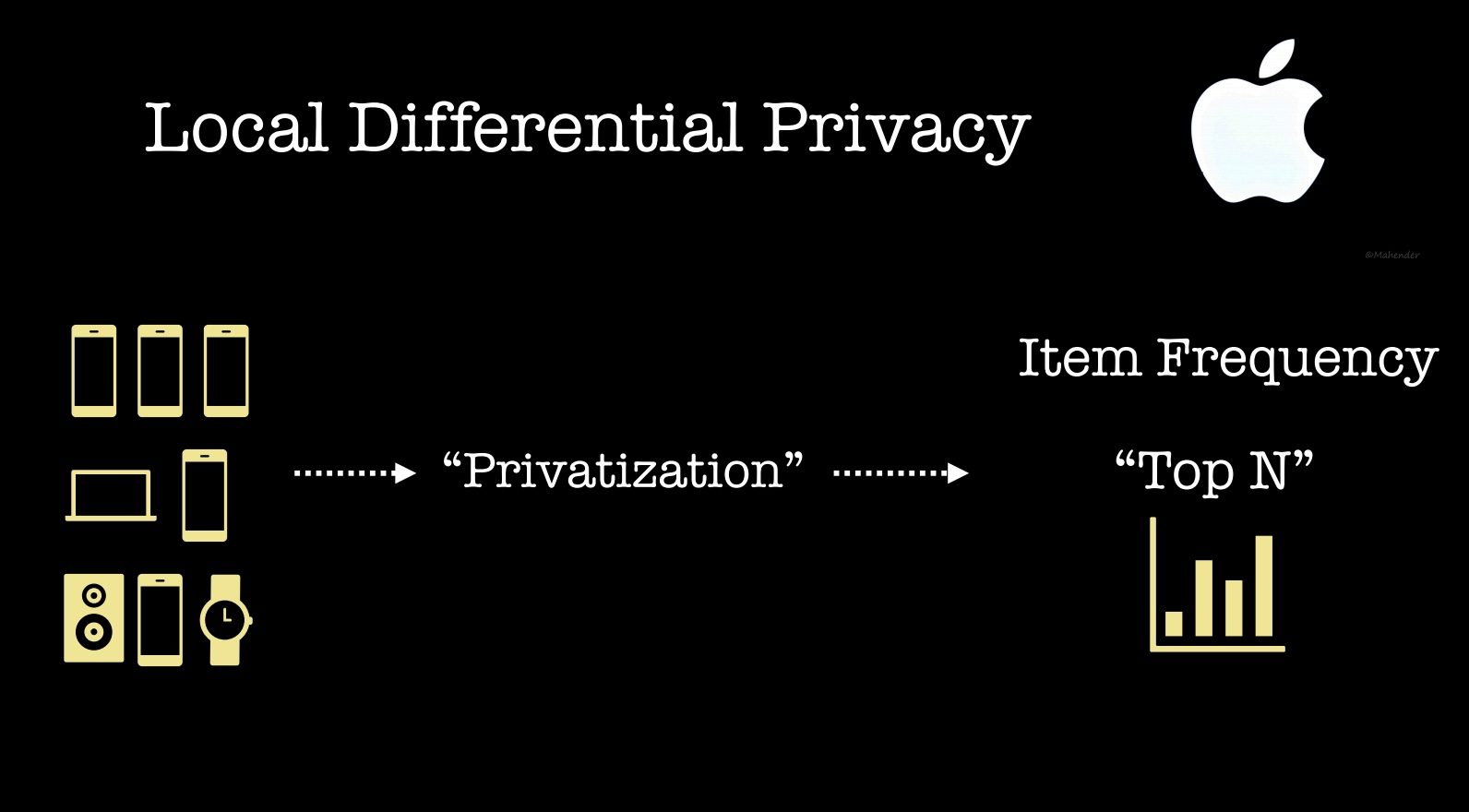 local differential privacy