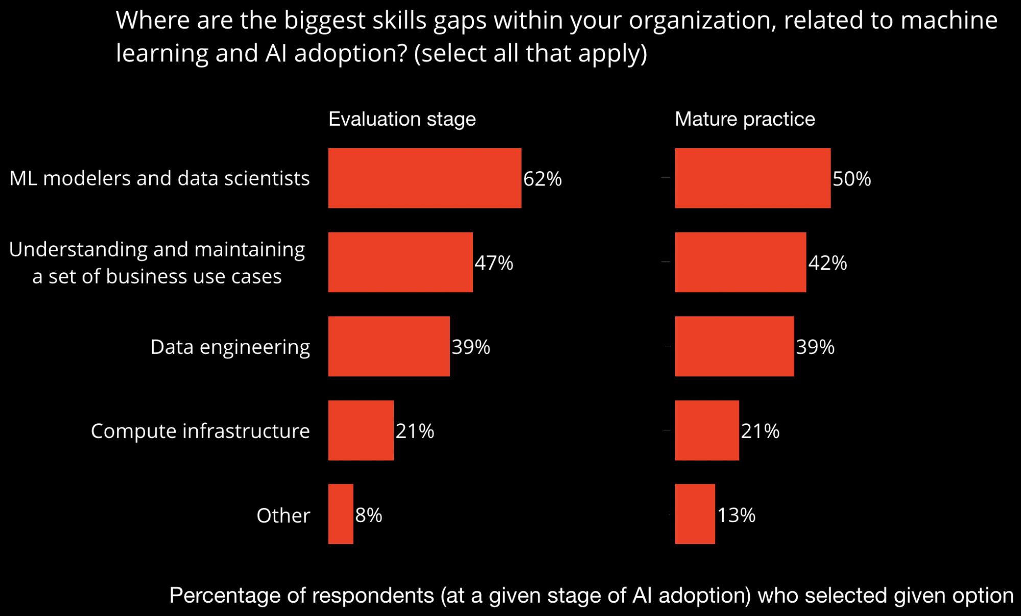 ai skills gaps