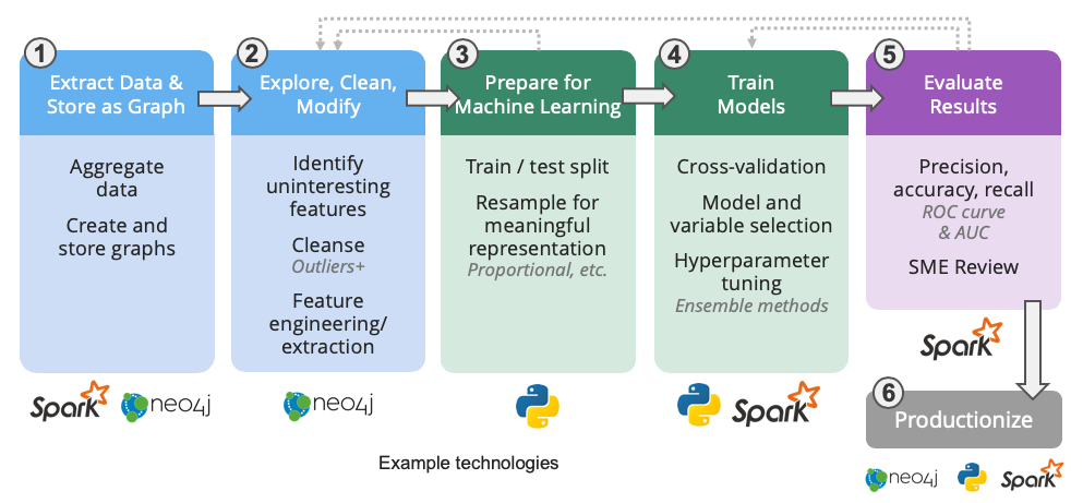 Graph machine learning workflow