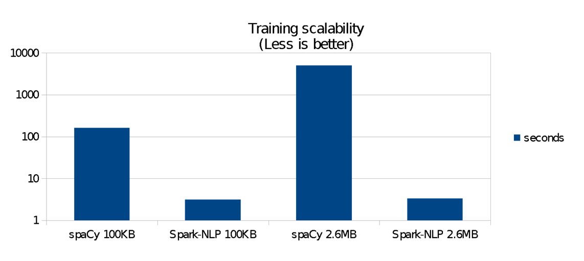 Comparing production-grade NLP libraries: Accuracy, performance, and