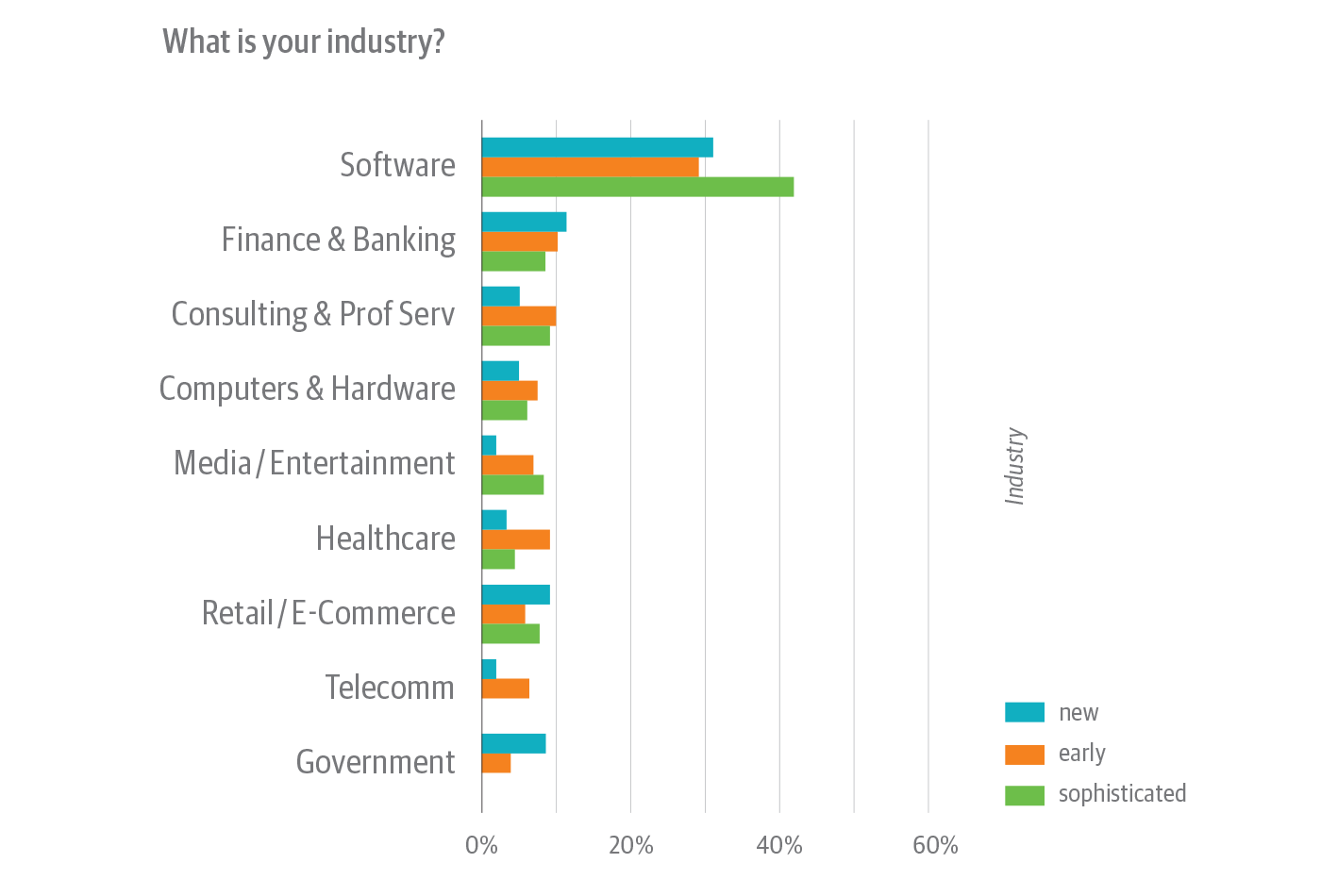 Industry of survey respondents, broken down by cloud native experience level