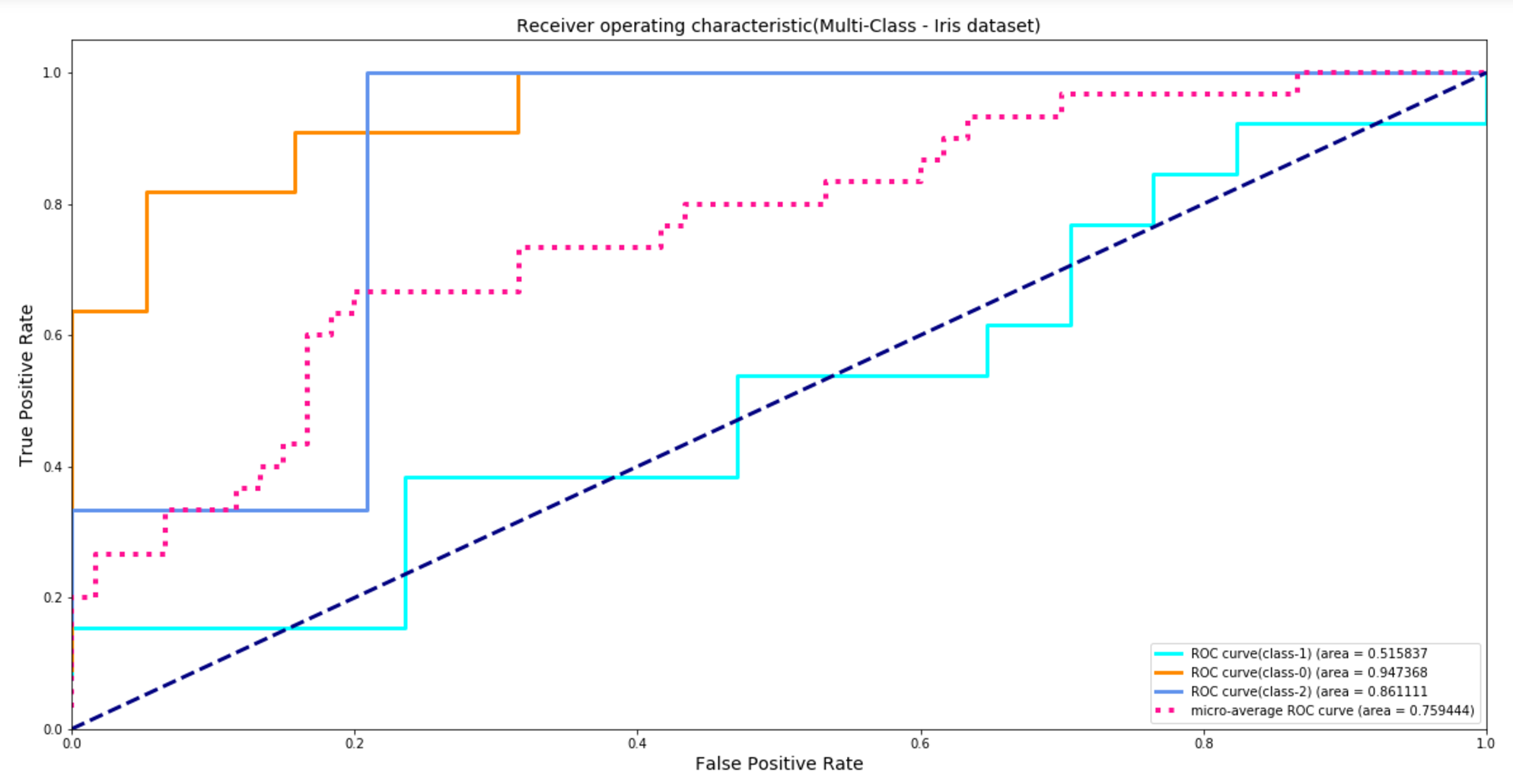 Measuring model performance ROC curve