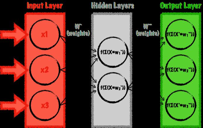 Simple feedforward autoencoder multilayer perceptron