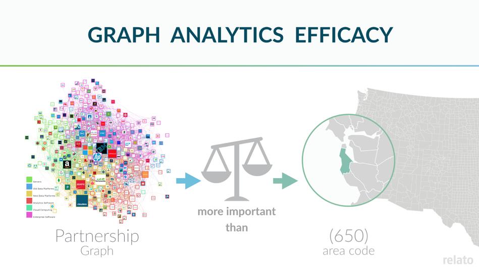 efficacy of partnership data in lead scoring