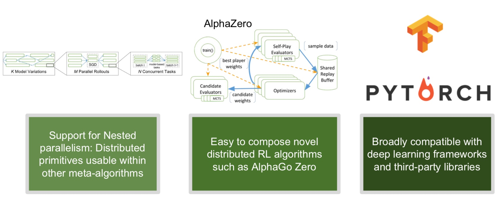 RLlib offers composability