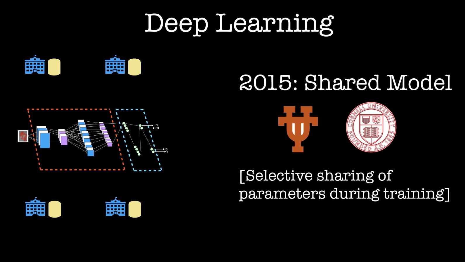 deep learning shared model
