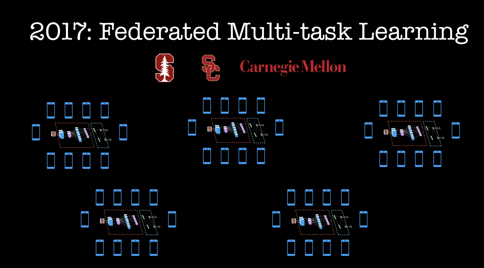 2017 Federated Multi-task Learning