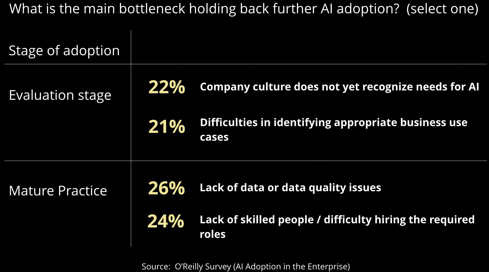 bottlenecks holding back adoption of AI