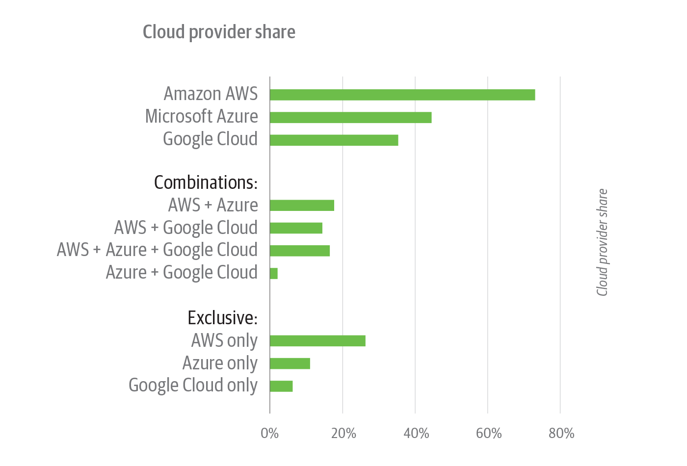 Cloud provider share among survey respondents