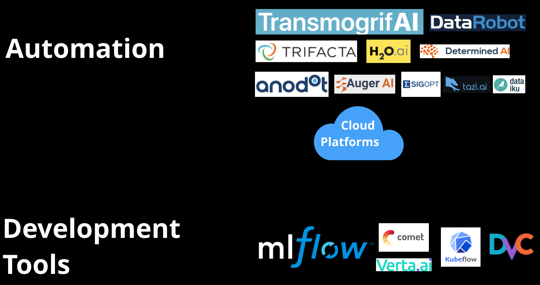 Automation and model development tools