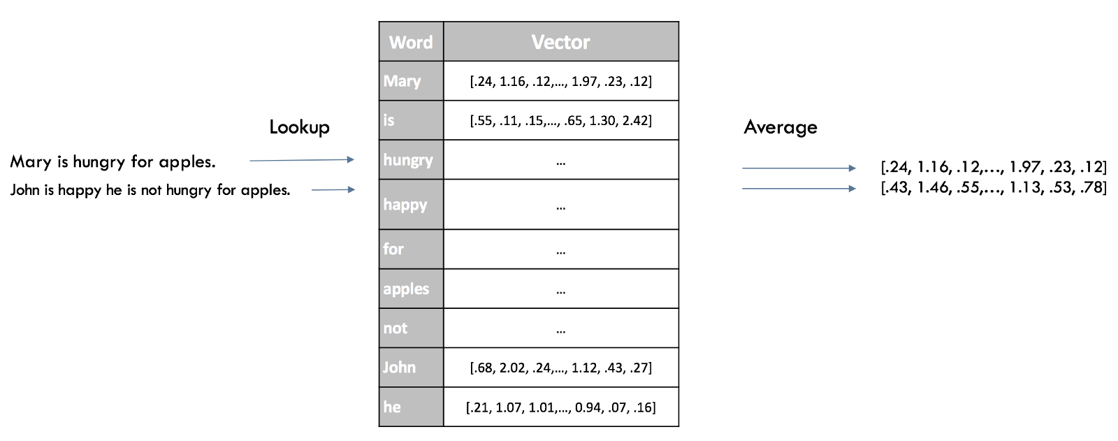 Word2Vec sentence embedding
