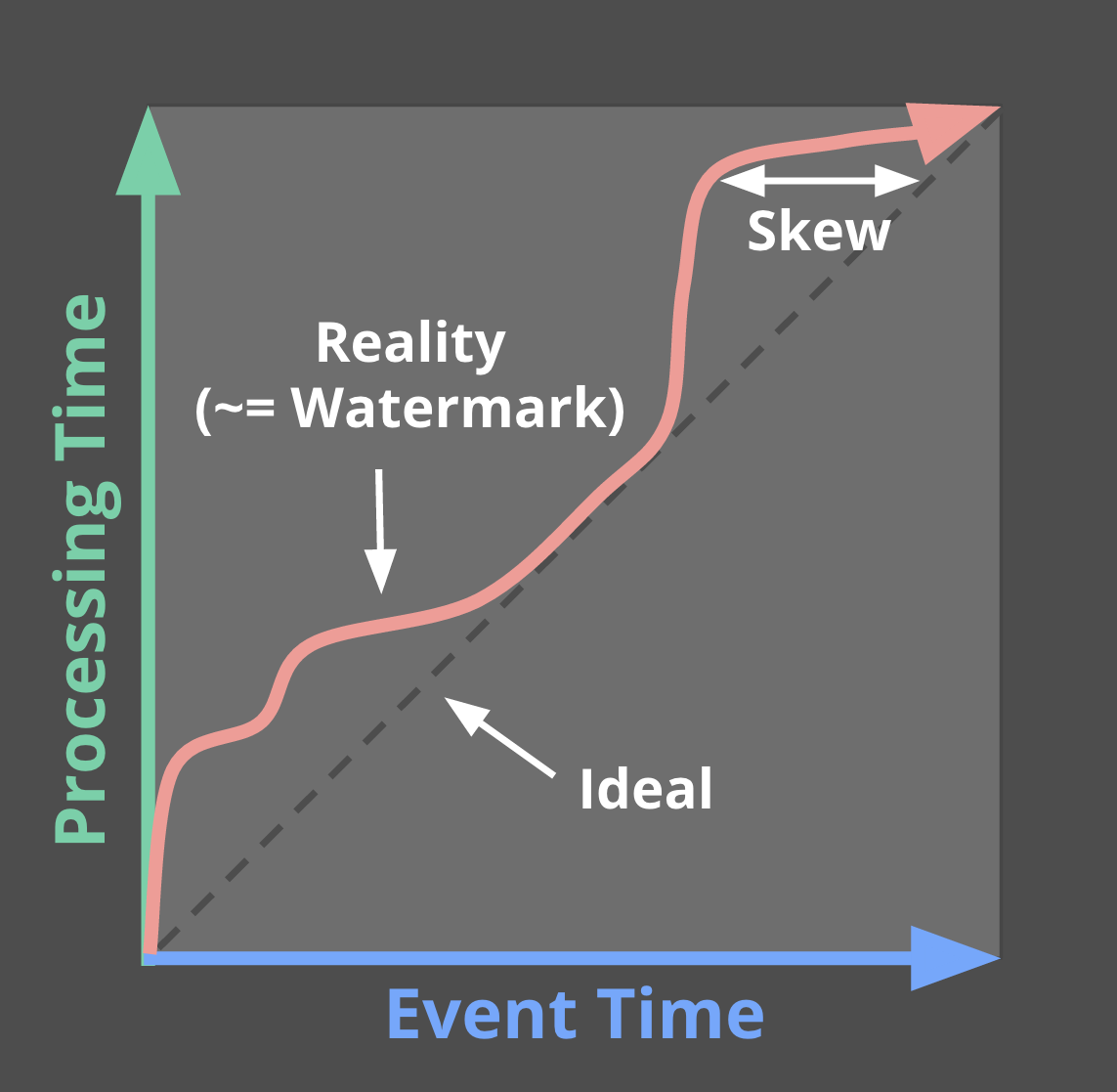 Event time progress, skew, and watermarks
