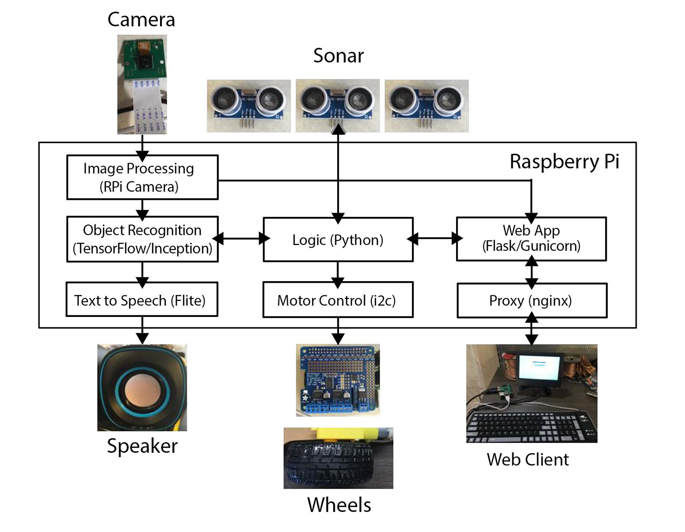 How to build a robot that sees with 100 and tensorflow for Raspberry pi 3 architecture