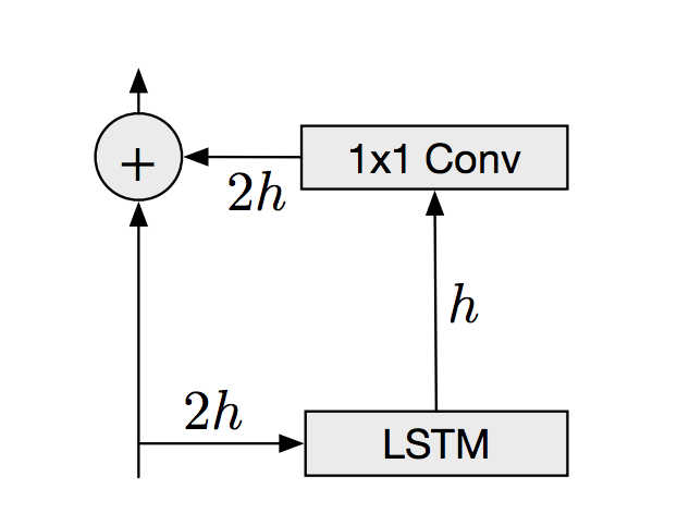 Residual connections in the convolutional layers