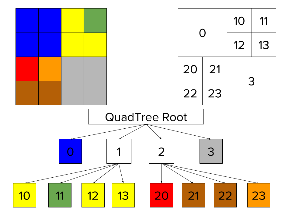 QuadTree indexes