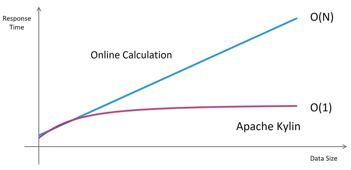 Figure 5. O(N) vs. O(1). Figure courtesy of Yang Li.