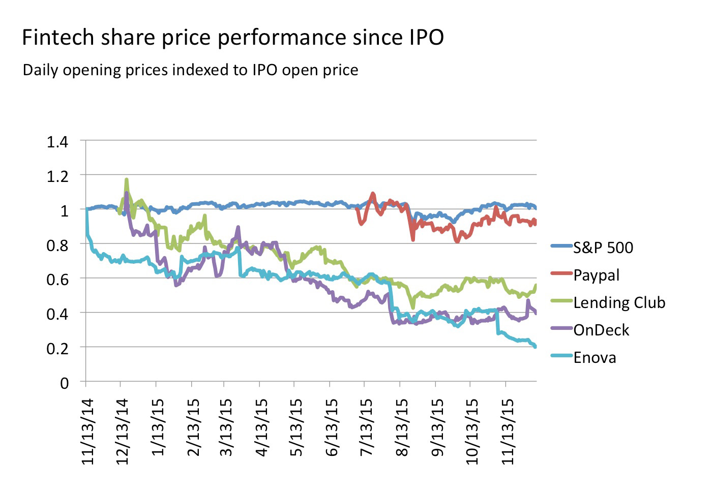 Fintech share price