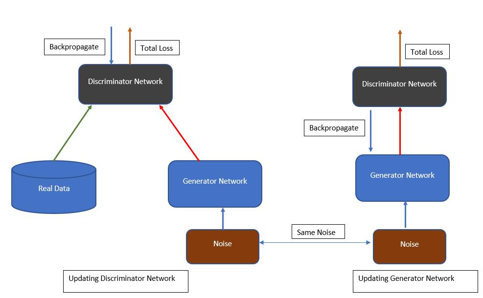 Build generative models using Apache MXNet - O'Reilly Media